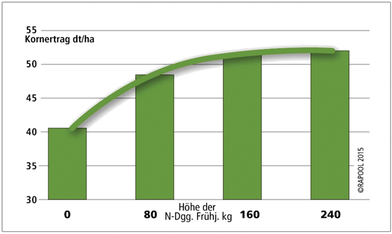 grafic 1 rapool