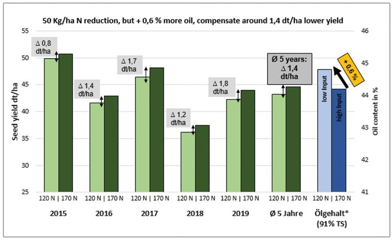 Graficul 2: influența fertilizării cu azot asupra producției de rapiță (5 ani) prin date de semănare optime și târzii, randament de semințe dt / ha minus 15%, din cauza de ploturilor mici de testare, Ø din 3 locații și 2 date diferite de semănat (optim + tardiv), 5 ani, 2 N variante: scăzut (120 kg N / ha) și mare (170 kg N / ha), 9 - 16 varietati, * conținut de ulei: Ø 4 ani cu 91% masă uscată