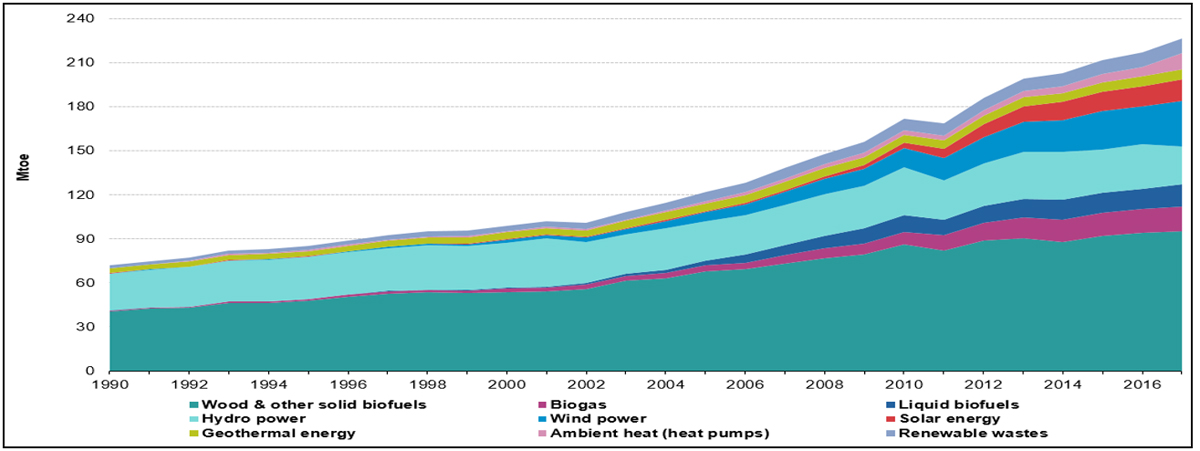 figura 1 biogaz